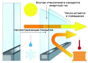Энергозберигающие стеклопакеты
